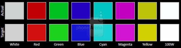 دقت رنگ نمایشگر S6