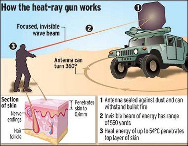 heat-rays