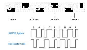 انواع کد زمانی