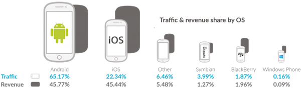 mobile-ad-revenue-by-os-q1-2015-710x212