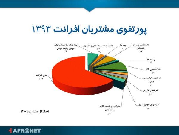 وزارتخانه ها، شرکت های نفت و گاز، خودرو سازان و بانکها، بزرگترین مشتریان افرانت به شمار می روند.