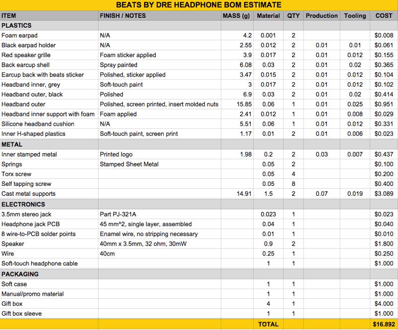 جدولی که در بالا مشاهده می کنید لیستی از کلیه قطعات به کار رفته در ساخت این هدفون ها را به همراه قیمت آنها نشان می دهد که مجموعا 16.892 دلار تمام می شود و این در حالی است که قیمت تمام شده برای مشتری ها بیش از 12 برابر این میزان است.