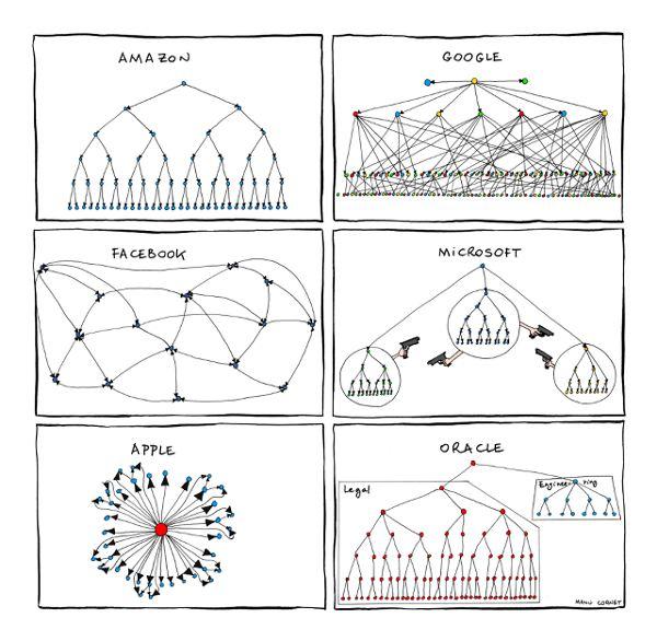 3046512-inline-3-organizationalcharts