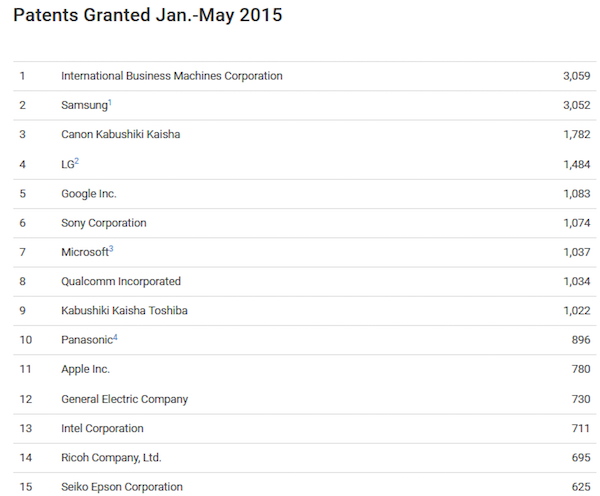 List-of-the-companies-receiving-the-most-patents-from-January-through-May-2015