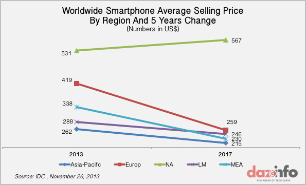 Worldwide-Smartphone-Average-Selling-price-2017-w600