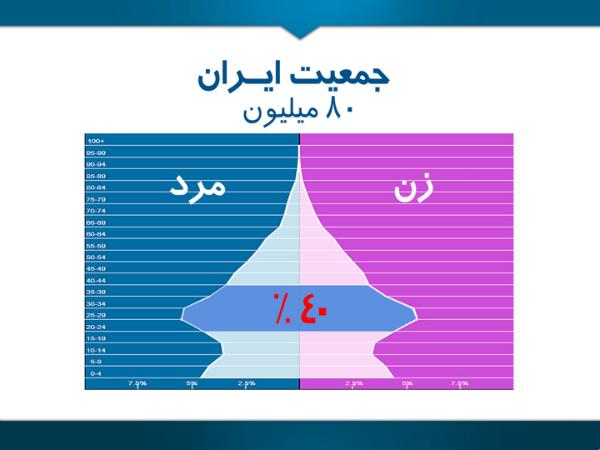 چهل درصد از جمعیت ایران هم اکنون در بازه سنی ۲۰ تا ۴۰ سال قرار دارند. در صورتی که از پتانسیل این جوانان استفاده درست شود، درامدزایی در کشور شتاب پیدا می کند. در غیر این صورت زمانی که این جمعیت به سالخوردگی برسد، هزینه نگهداری از آنان بحران خطرناکی را برای کشور به همراه می آورد.