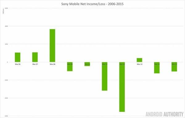 sony-mobile-net-income-loss-2006-2015-1-840x535