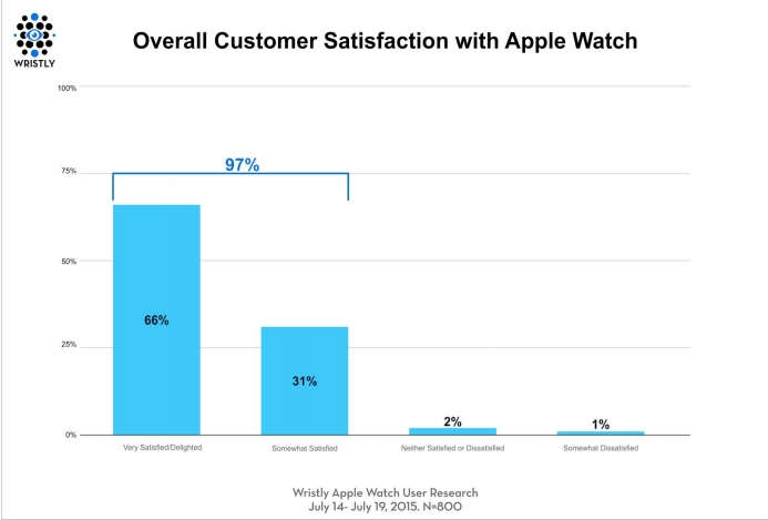 Apple-Watch-customer-satisfaction (1)