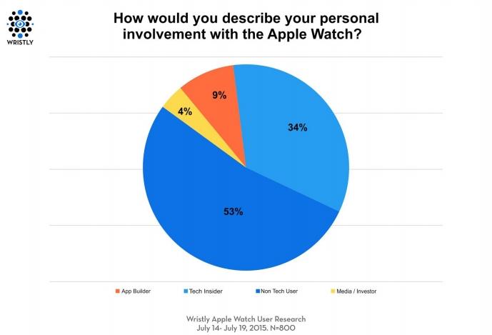 Apple-Watch-customer-satisfaction (2)