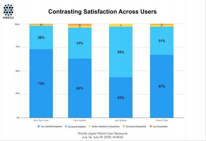 Apple-Watch-customer-satisfaction (3)