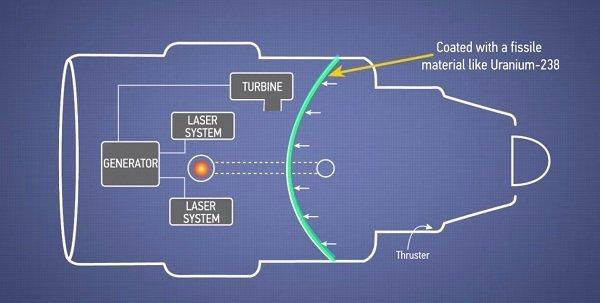 در عین حال، دیواره داخلی بخشی از موتور که پوششی از اورانیوم 238 دارد با نوترون های دارای سطح انرژی بالا که در نتیجه واکنش های هسته ای تولید شده وارد عمل شده و گرما تولید می کند.