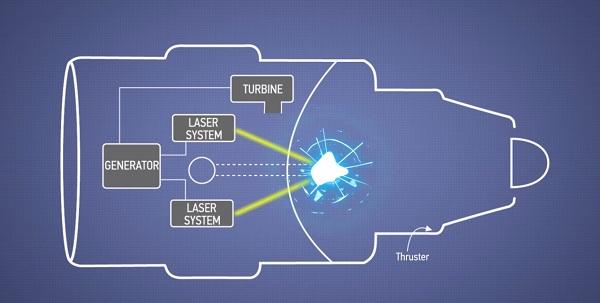 پرتو متصاعد شده از لیزرها مواد رادیواکتیو را تبخیر کرده و باعث ایجاد نوعی شکافت در آن می شوند و در واقع نوعی انفجار هسته ای کوچک در موتور رخ می دهد.