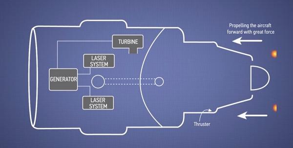 در نتیجه این انفجار هسته ای کوچک مقداری هیدروژن و یا هلیوم تولید می شود که در فشارهای بسیار بالا از قسمت انتهایی موتور خارج می شود و انرژی مورد نیاز برای هواپیما تولید می گردد.