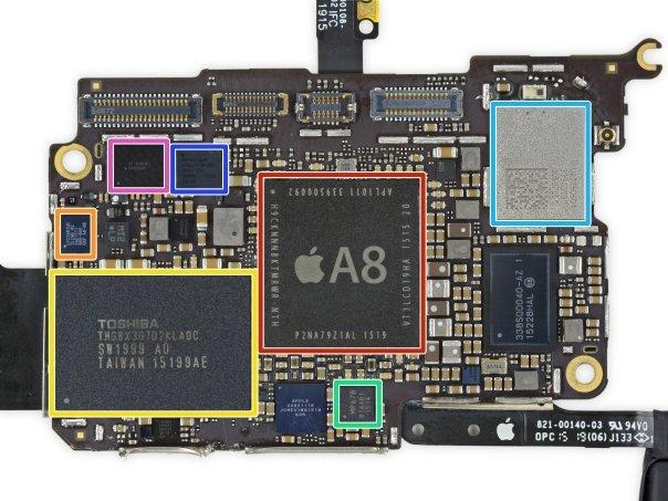 بسیار خوب حالا بیایید نگاهی بیاندازیم به لاجیک برد: کارد قرمز رنگ چیپست A8 تولیدی خود اپل را نمایش می دهد که یک گیگابایت حافظه ی رمLPDDR3 نیز بر روی آن سوار گشته (این حافظه های رم با آنچه در آیفون ۶ به کار رفته فرقی ندارند و تنها فرکانس کاریشان به ۱.۱۰ گیگاهرتز کاهش یافته است) - کادر نارنجی: میکرو کنترلرCortex-M3 محصول کمپانی ARM (که البته ما آن را عمدتاً با عنوان کمک پردازنده ی M8 می شناسیم) - کادر زرد: حافظه یNAND Flash شانزده الی ۱۲۸ گیگابایتی که ساخت شرکت توشیبا است - کادر سبز: ژیروسکوپ و شتاب سنج - کادر آبی روشن: چیپ بلوتوث و ماژول وای فای - کادر آبی تیره: کنترلر نمایشگر محصول کمپانیBroadcom - کادر بنفش: دیگر کنترلر نمایشگر محصول شرکتTexas Instruments.