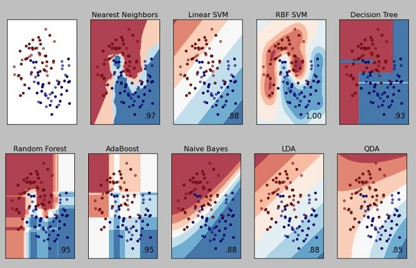 machine-learning-classifier-comparison2x5-840x542