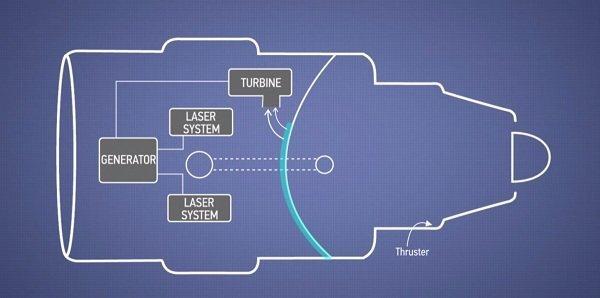 این موتور به غیر از مواد رادیواکتیو به میزان بسیار کمی هم به منابع انرژی خارجی نیاز دارد.