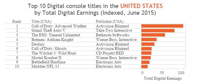 superdata_top_digital_titles_june_2015