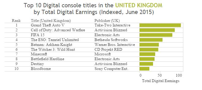 superdata_top_digital_titles_june_2015_uk