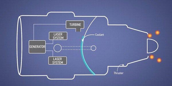 موتور با فعال کردن سیستم خنک کننده در سمت دیگر واحد احتراق پوشیده شده از اورانیوم این حرارت را مهار می کند.