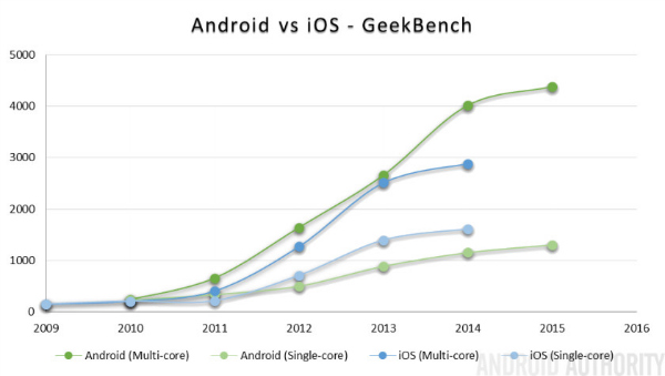 Android-vs-iOS-GeekBench-performance-840x474 (1)-w600