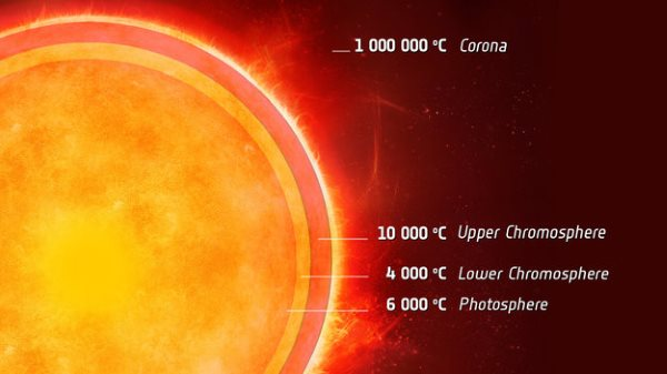 Cool_layer_in_a_Sun-like_star_large