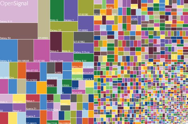 Device-fragmentation-for-August-2015