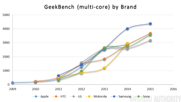 GeekBench-results-by-brand-840x474-w600