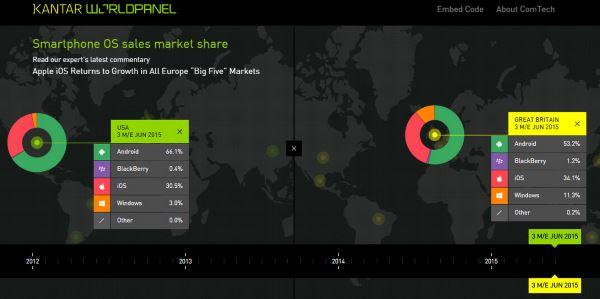 Kantar-2Q2015-Android-US-Europe (1)