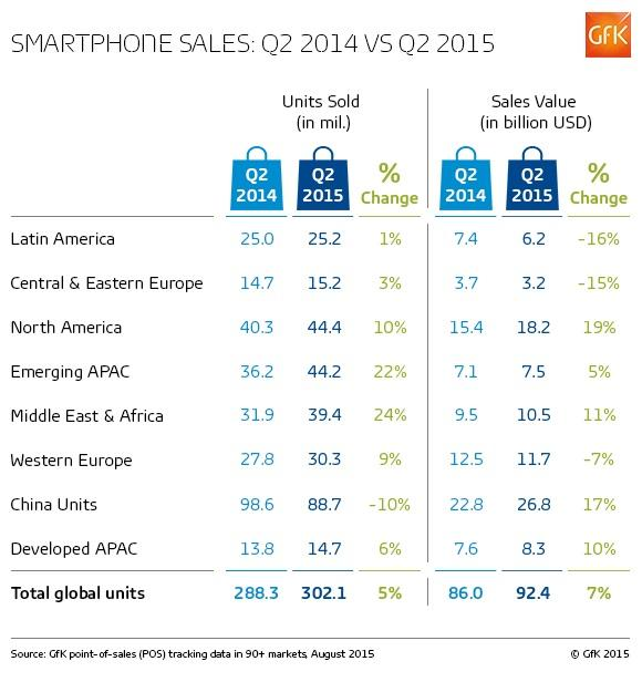 Q2-2015-smartphone-sales-and-value