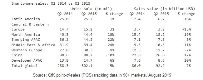 Second-quarter-2015-POS-sales-figures-versus-the-second-quarter-of-2014