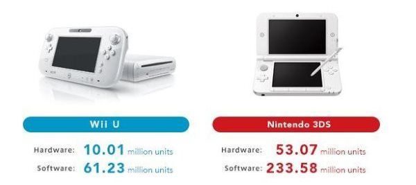 WiiU-3DS
