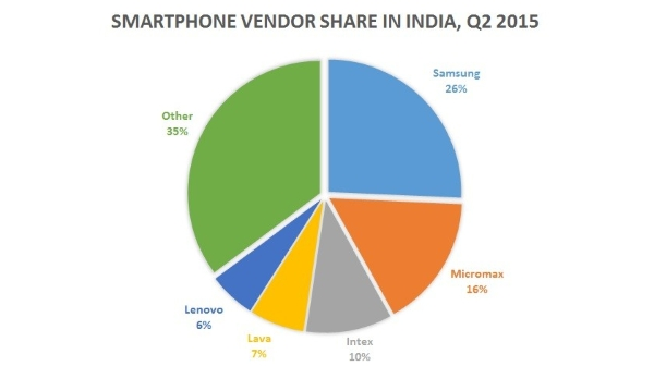 smartphone-market-share-India-Q2-2015-840x486