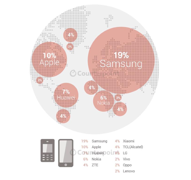 Global-mobile-phone-market-share-based-on-Q2-shipments