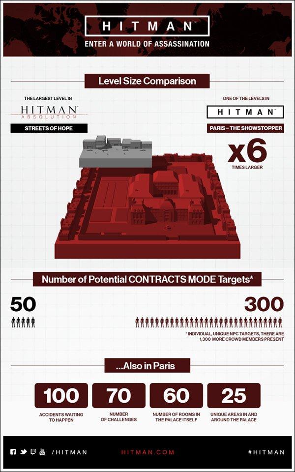 Hitman Infography