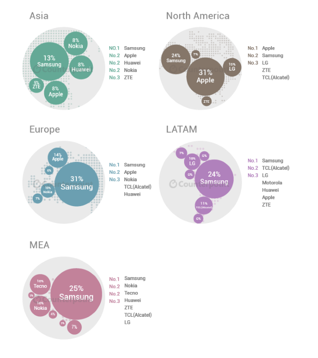 Mobile-phone-market-share-for-the-second-quarter-based-on-continents