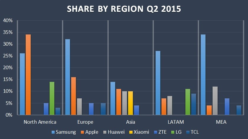 Regional-Market-Share-Q2-15-Counterpoint-840x472