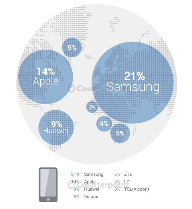 Smartphone-market-share-globally-for-the-second-quarter