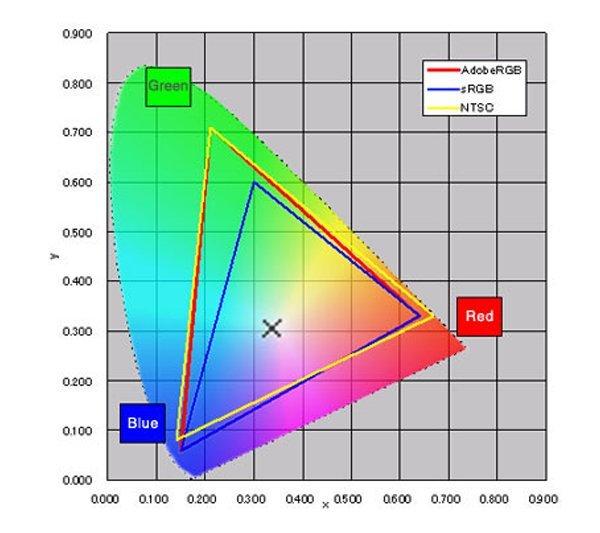جدول طیف های رنگ که در آن محدوده طیف های sRGB، Adobe و NTSC مشخص شده است.