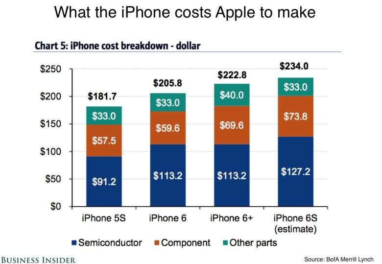iPhone-6s-component-costs