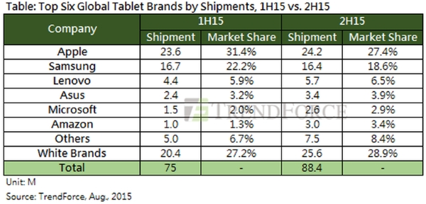 trendforce-tablets-2015