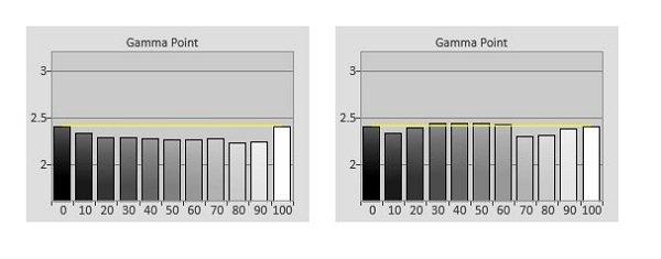 مقدار گاما پس از کالیبره کردن (سمت راست)، نزدیک به 2.4 گیگاهرتز یعنی استاندارد جهانی ITU است.