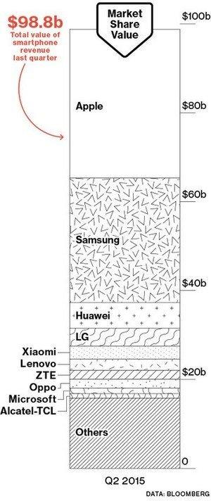 Mobile-market-share-Q2