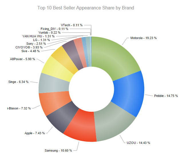 Motorola-had-the-largest-share-of-intelligent-timepieces-sold-by-Amazon-in-the-third-quarter