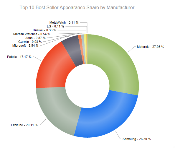 Motorola-has-the-largest-share-of-smartwatch-sales-made-by-the-big-box-retailer-in-Q3