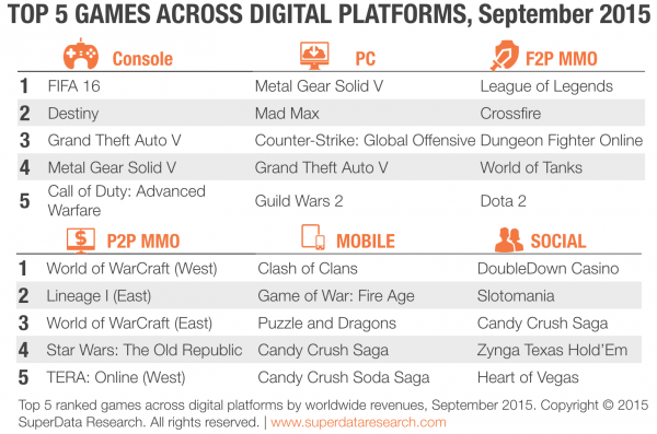 SuperData-Top-5-Digital-Games-600x397