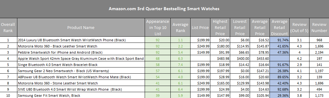 Top-smartwatches-sold-by-Amazon-in-Q3