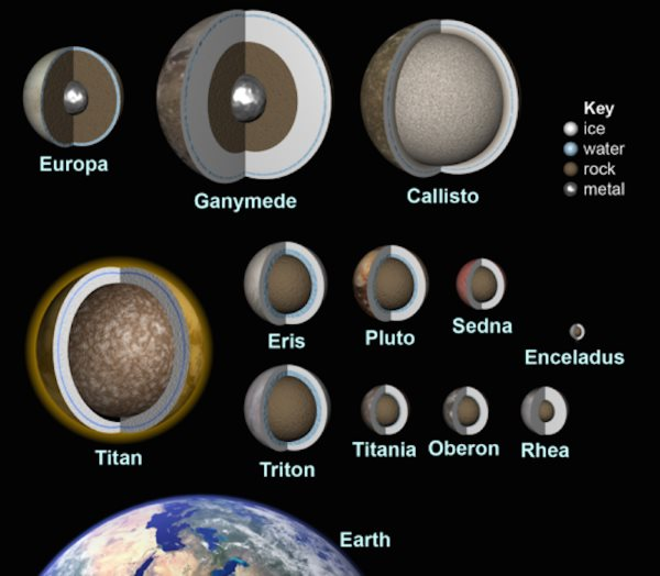 in-addition-to-those-on-europa-and-enceladus-vast-subsurface-oceans-could-exist-on-at-least-a-dozen-objects-in-our-solar-system-planetary-scientists-suspect-the-problem-with-detecting-life-on-any-of-these-is-reaching-the-wat