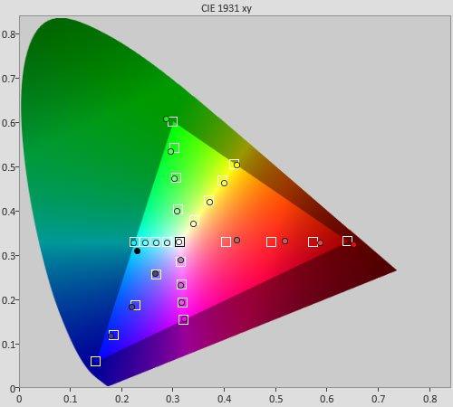 نمودار اشباع رنگ ها که نشان می دهند رنگ ها پس از اشباع، چه قدر به رنگ واقعی خود نزدیک هستند.