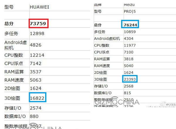 Huawei-P9-Max-with-Kirin-950-on-left-Meizu-Pro-5-with-Exynos-7420-on-the-right