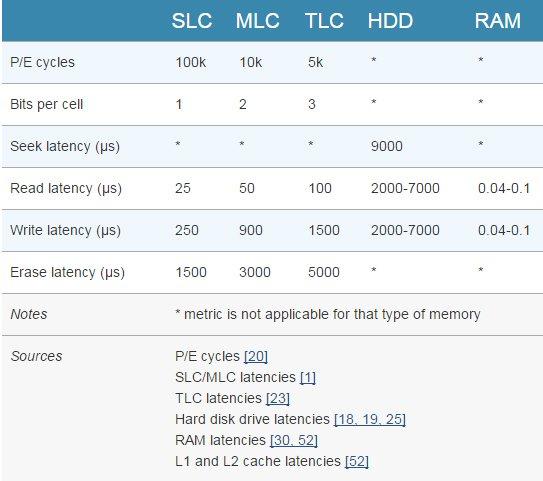 SSD-Latency-w600